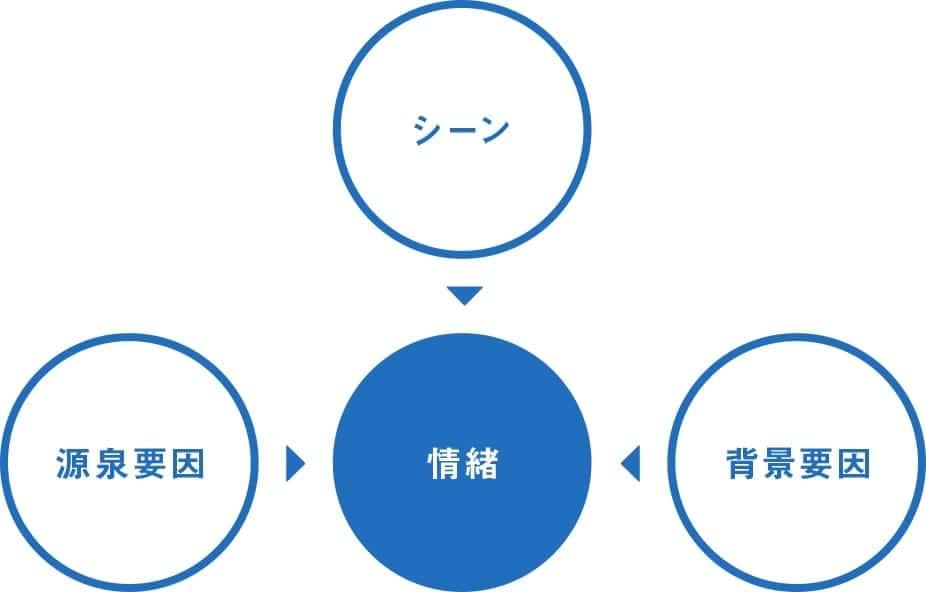 インサイト4要素