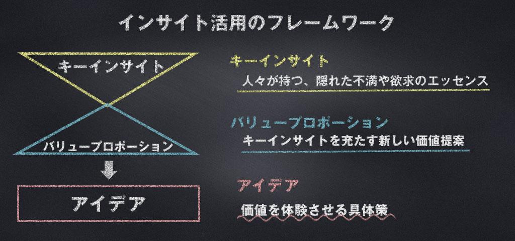 インサイト活用のフレームワーク