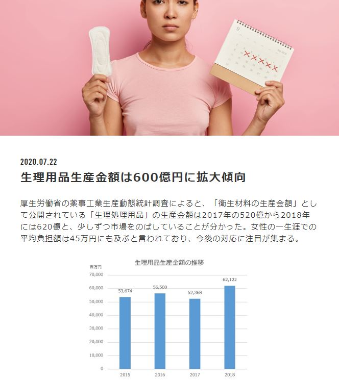 生理用品の生産金額が600億円