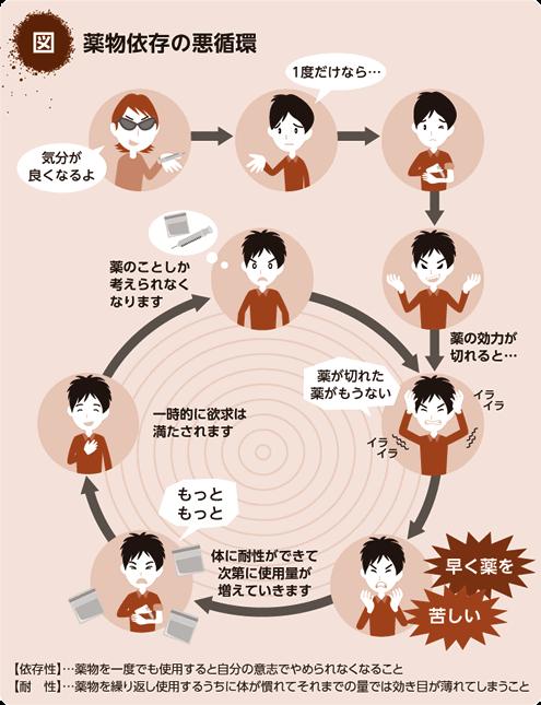 薬物依存の悪循環